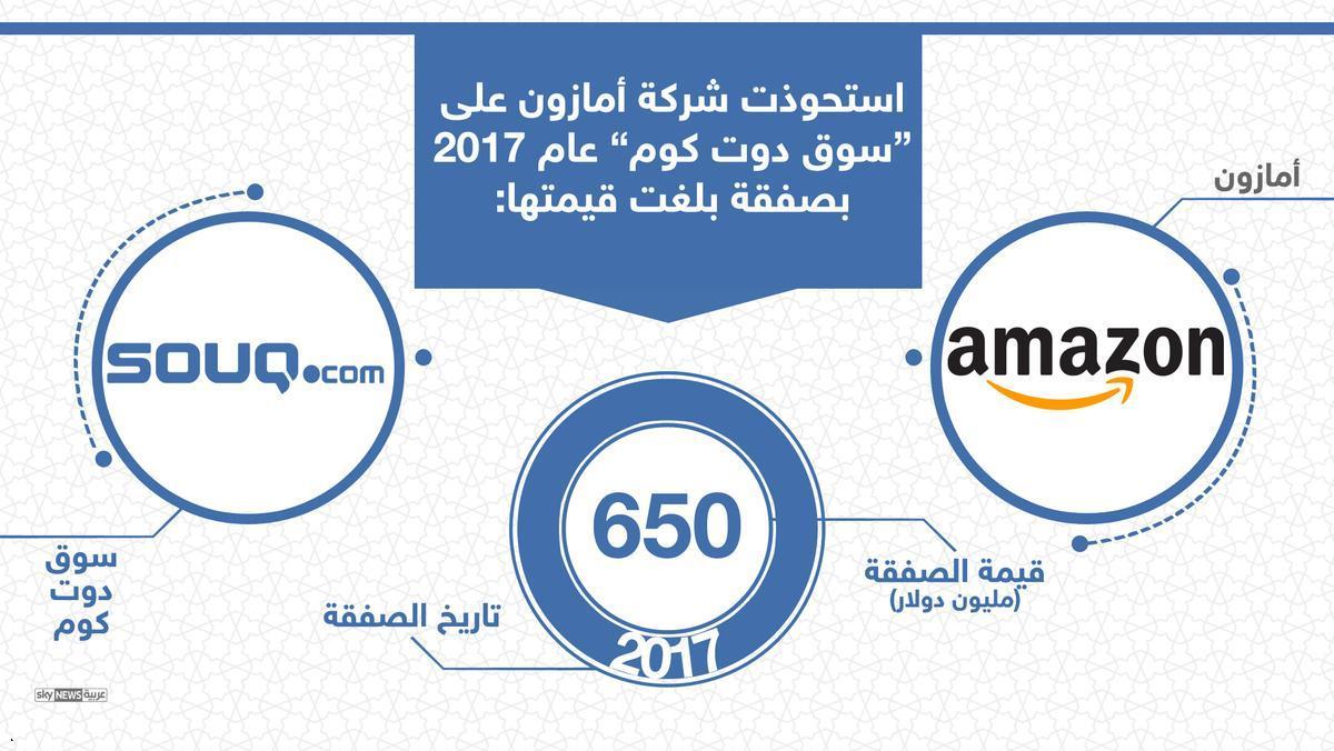 إنفوغرافيك .. شركات عربية بيعت بصفقات مليونية