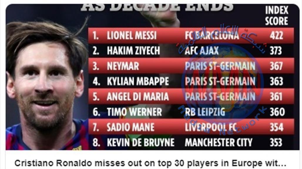 ميسي الاول ورونالدو خارج قائمة أفضل 30 لاعبا أوروبيا
